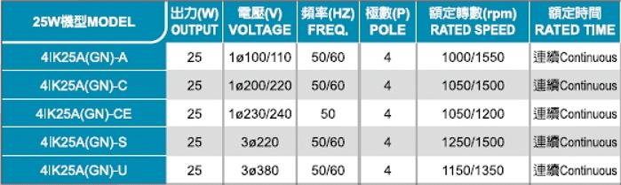 Sesame Induction Motor 4IK25GN-STS 3 Phase 220V